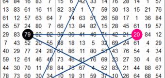 I segreti dei numeri del lotto